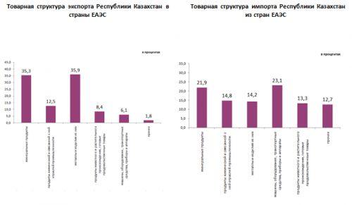 Товарооборот Казахстана со странами ЕАЭС за три год вырос на 9,1%